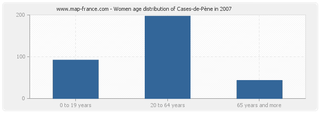 Women age distribution of Cases-de-Pène in 2007