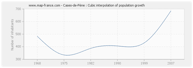 Cases-de-Pène : Cubic interpolation of population growth