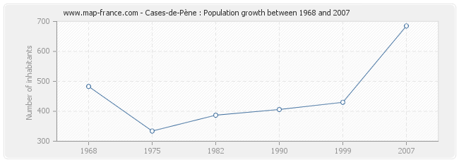 Population Cases-de-Pène