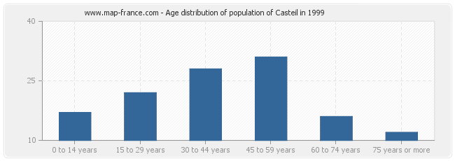 Age distribution of population of Casteil in 1999