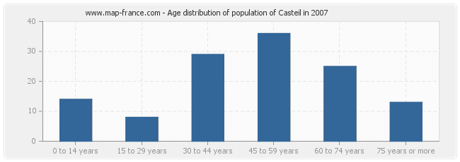 Age distribution of population of Casteil in 2007