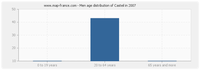 Men age distribution of Casteil in 2007