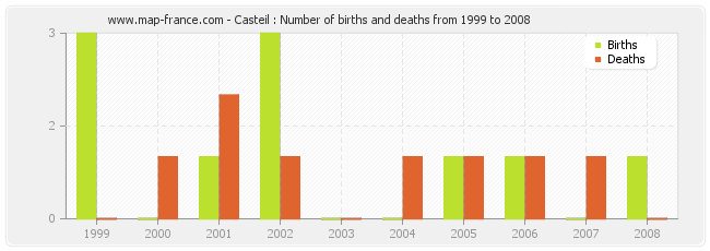 Casteil : Number of births and deaths from 1999 to 2008