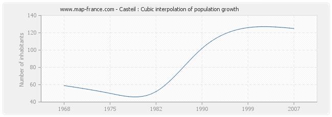 Casteil : Cubic interpolation of population growth