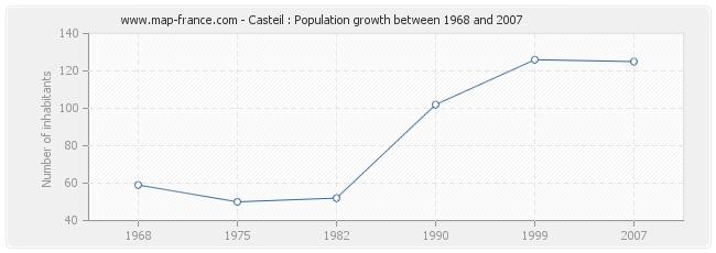 Population Casteil