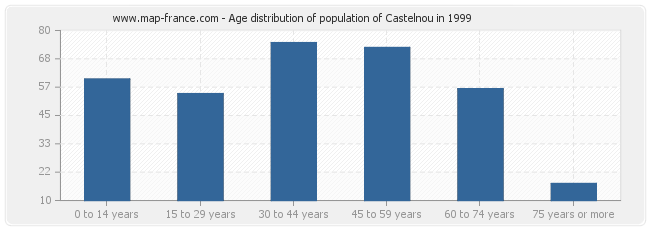 Age distribution of population of Castelnou in 1999