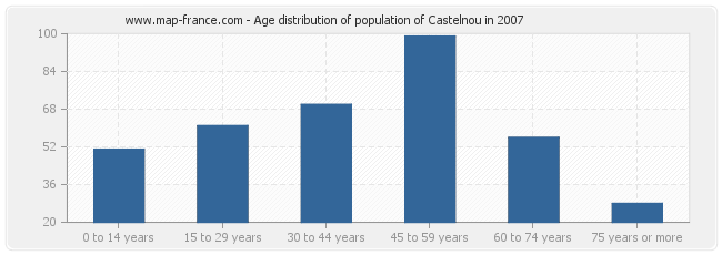 Age distribution of population of Castelnou in 2007