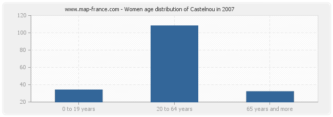 Women age distribution of Castelnou in 2007