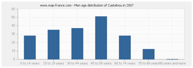Men age distribution of Castelnou in 2007