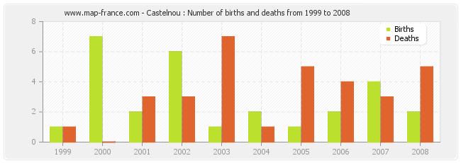 Castelnou : Number of births and deaths from 1999 to 2008