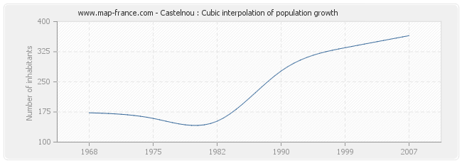 Castelnou : Cubic interpolation of population growth