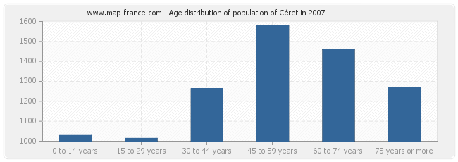 Age distribution of population of Céret in 2007