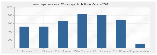 Women age distribution of Céret in 2007
