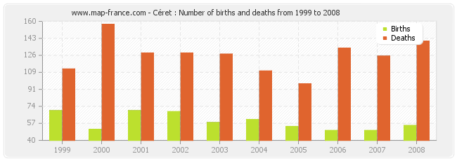 Céret : Number of births and deaths from 1999 to 2008
