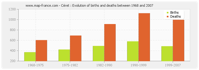 Céret : Evolution of births and deaths between 1968 and 2007