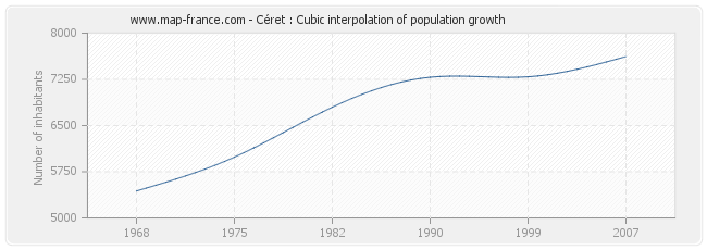 Céret : Cubic interpolation of population growth