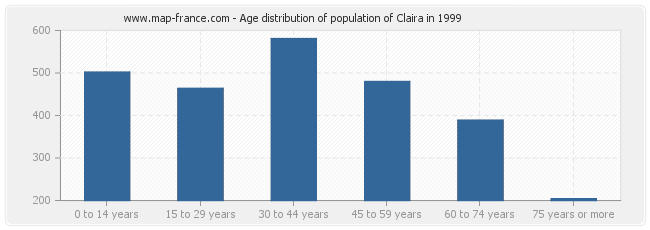 Age distribution of population of Claira in 1999