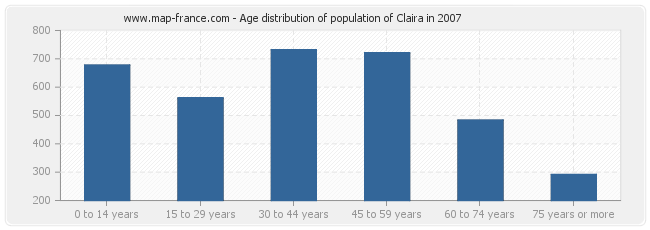 Age distribution of population of Claira in 2007