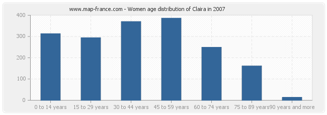 Women age distribution of Claira in 2007