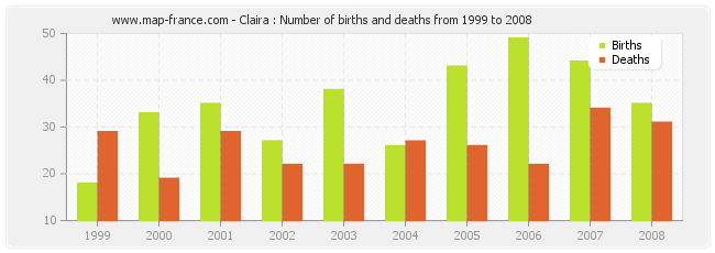 Claira : Number of births and deaths from 1999 to 2008