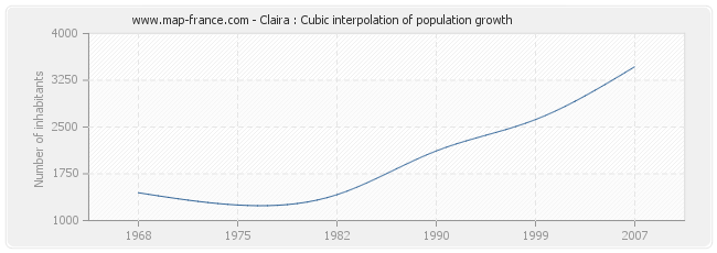 Claira : Cubic interpolation of population growth