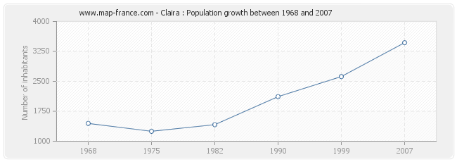 Population Claira