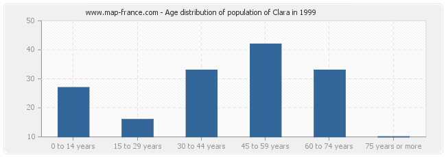 Age distribution of population of Clara in 1999