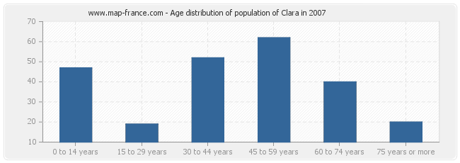 Age distribution of population of Clara in 2007
