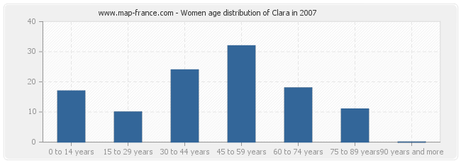 Women age distribution of Clara in 2007