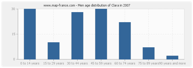 Men age distribution of Clara in 2007
