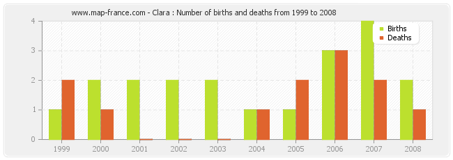 Clara : Number of births and deaths from 1999 to 2008