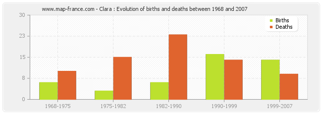 Clara : Evolution of births and deaths between 1968 and 2007