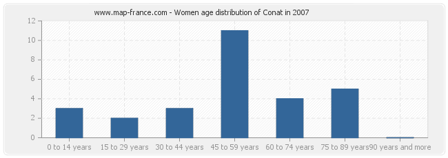 Women age distribution of Conat in 2007