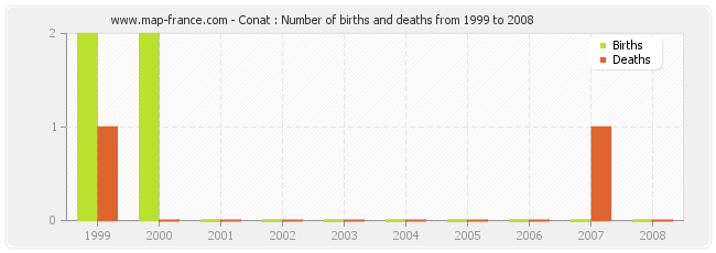 Conat : Number of births and deaths from 1999 to 2008