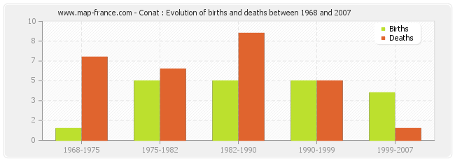 Conat : Evolution of births and deaths between 1968 and 2007