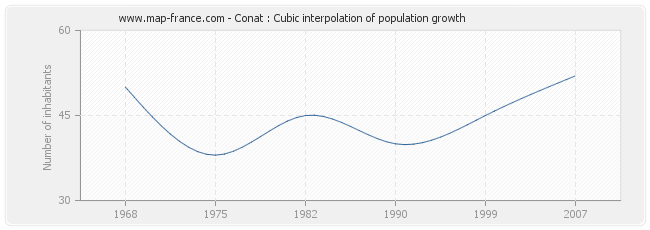 Conat : Cubic interpolation of population growth