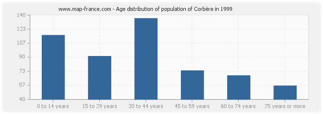 Age distribution of population of Corbère in 1999