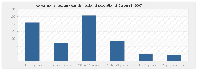 Age distribution of population of Corbère in 2007