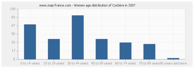 Women age distribution of Corbère in 2007