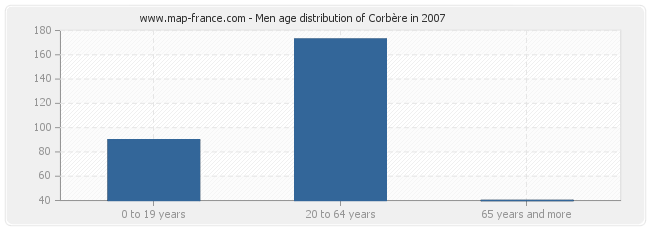 Men age distribution of Corbère in 2007