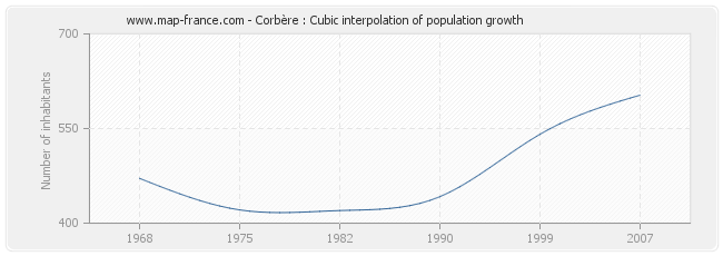 Corbère : Cubic interpolation of population growth