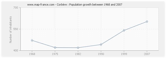 Population Corbère