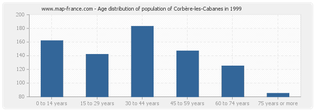 Age distribution of population of Corbère-les-Cabanes in 1999