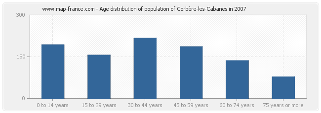 Age distribution of population of Corbère-les-Cabanes in 2007