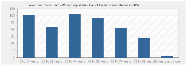 Women age distribution of Corbère-les-Cabanes in 2007