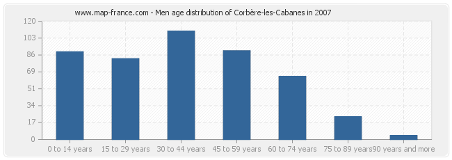Men age distribution of Corbère-les-Cabanes in 2007