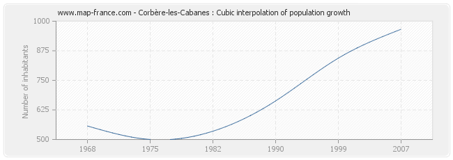 Corbère-les-Cabanes : Cubic interpolation of population growth