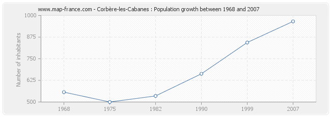 Population Corbère-les-Cabanes