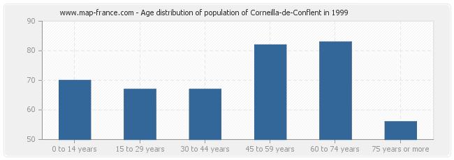 Age distribution of population of Corneilla-de-Conflent in 1999