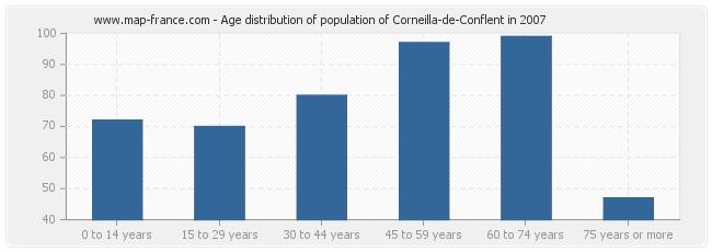 Age distribution of population of Corneilla-de-Conflent in 2007